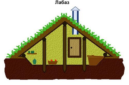хранение овощей и фруктов: лабаз